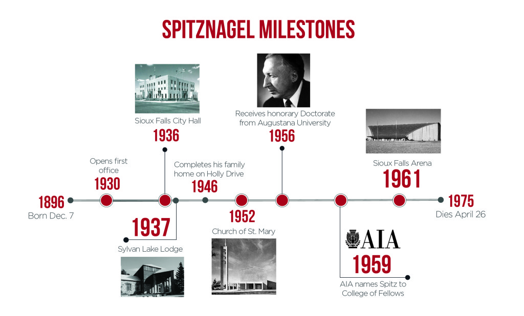 Spitznagel Milestones