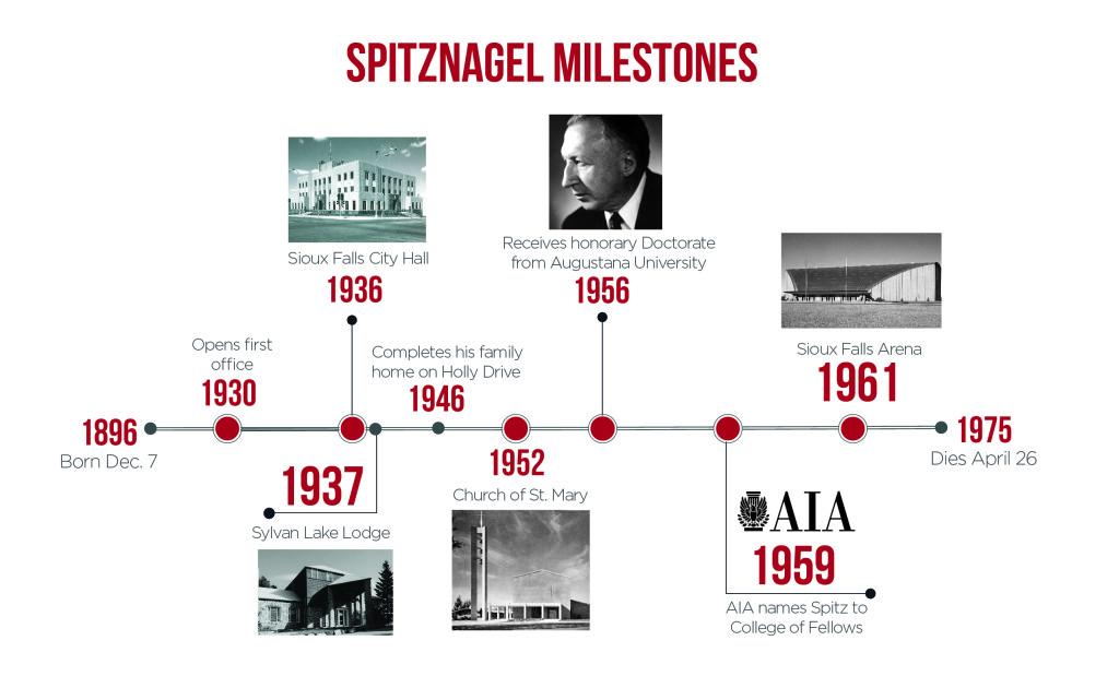 Spitznagel Milestones